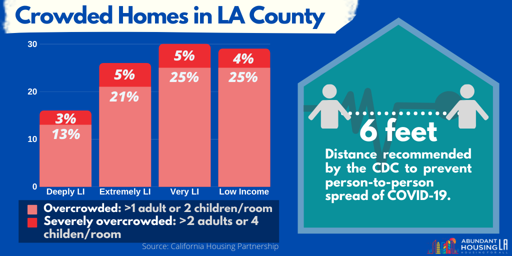 Crowded Homes in LA County